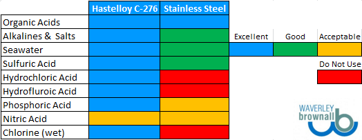 hastelloy-c276-aqueous-corrosion-vs-stainless-steel-316 (1)