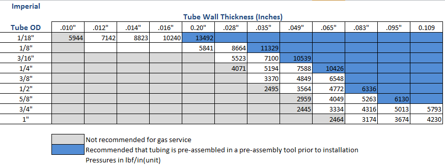 imperial-tube-od-wall-thickness