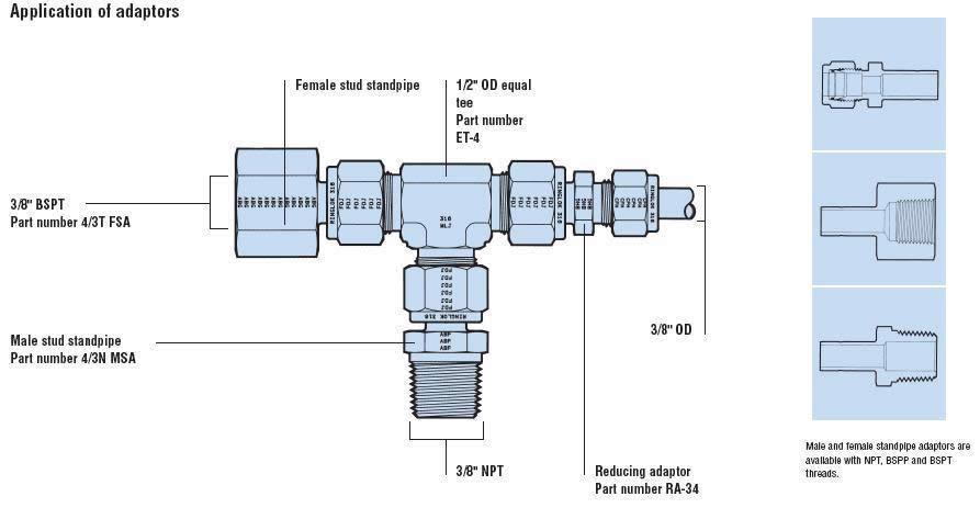 ringlok adaptors